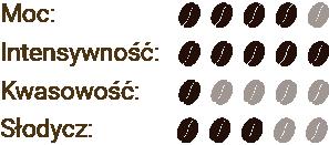 Parametry kawy